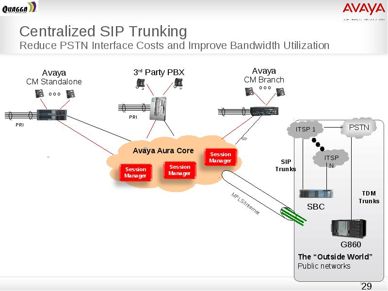 Avaya Sip Call Flow    Diagram     Sixdesignenvyco