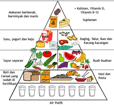 Tinjauan Umum Healthy Food