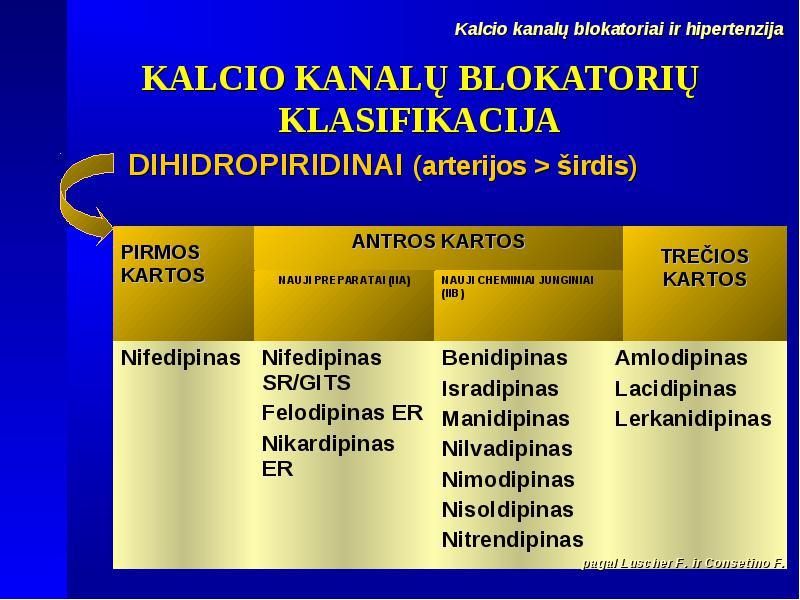 Antihipertenziniai vaistai (klasifikacija)