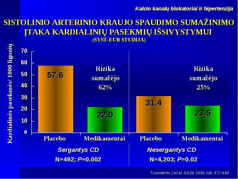 hipertenzija 62 metai