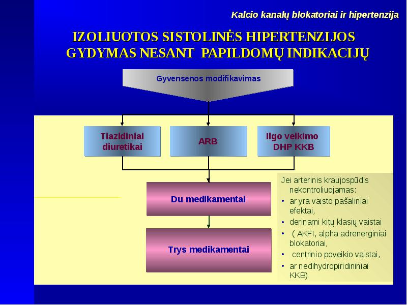 Arterinės Hipertenzijos Chronoterapija | ingridasimonyte.lt