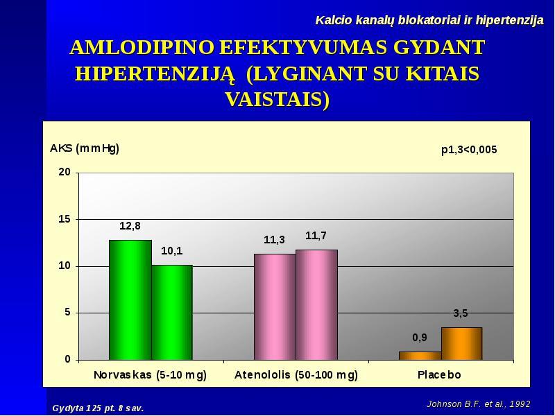 hipertenzija trys vaistai