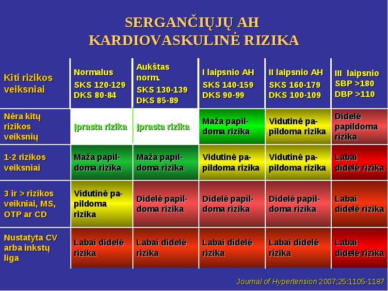 3 rizikos hipertenzija 1 laipsnio rizika